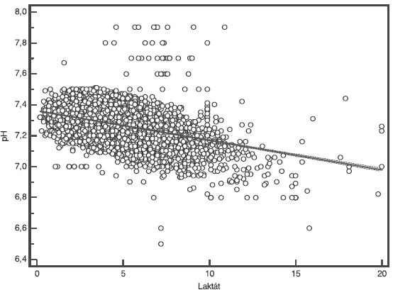 Regrese pH arteriální pupečníkové krve k hodnotám laktátu. y = 7,3622 + -0,01913 x , F test (P<0,001)