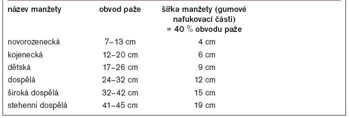 Výběr manžety pro měření TK.