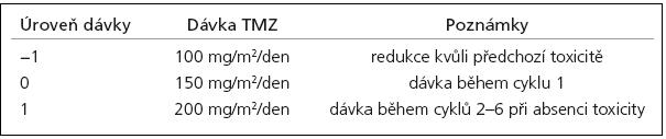 Úrovně dávky přípravku temozolomid (TMZ) pro adjuvantní léčbu [dle SPC temozolomidu].