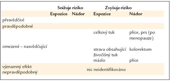 Tuky a oleje – vliv na riziko rakoviny [16].