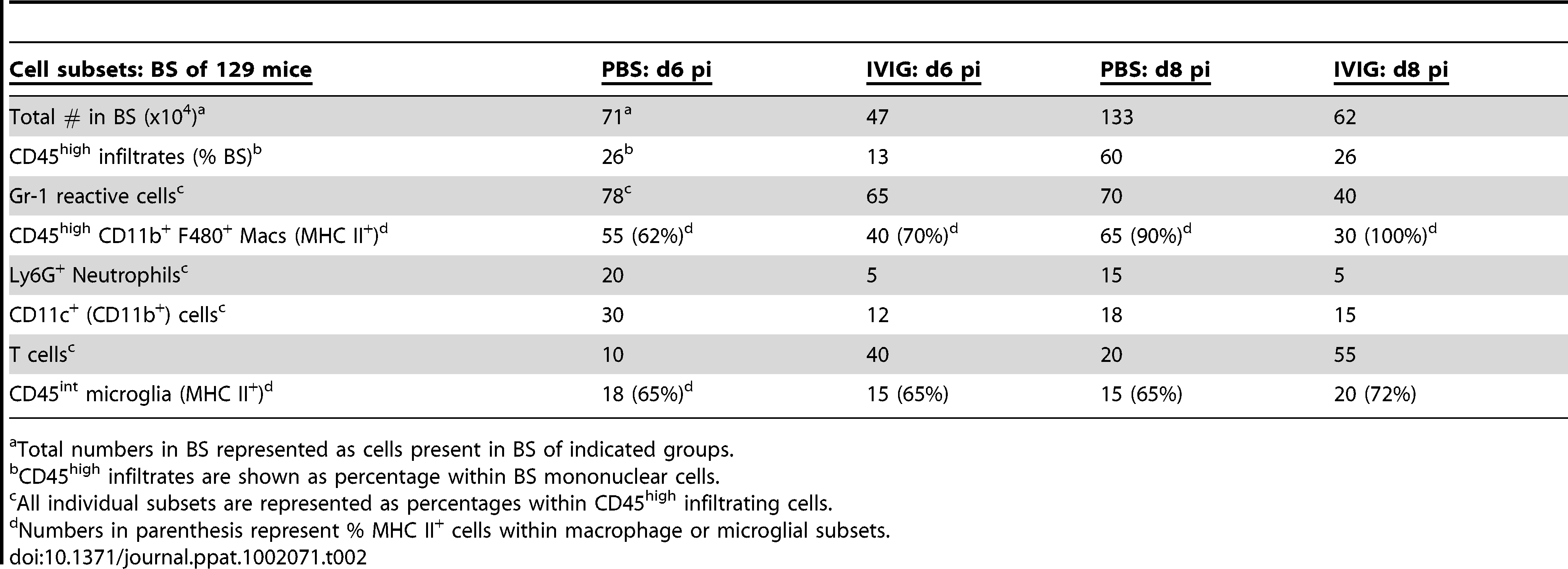 IVIG reduces and alters infiltrating cell composition.