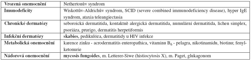 Diferenciální diagnostika atopické dermatitidy