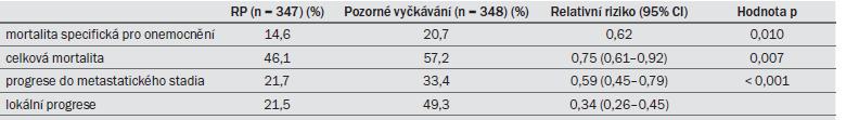 Tab. 8.6. Výsledky skandinávské studie SPCG-4 (Scandinavian Prostate Cancer Group Study Number 4) po 15 letech sledování (medián 12,8 let) [60].