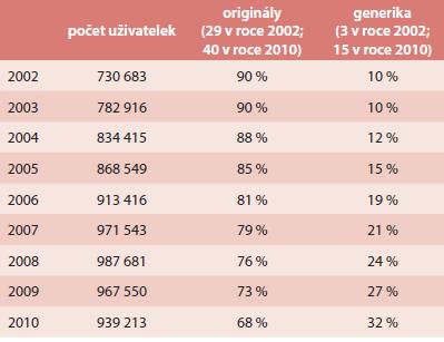 Podíl generických přípravků kombinované hormonální antikoncepce na trhu v České republice