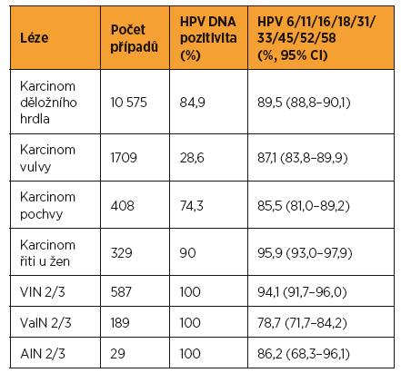 Výskyt typů HPV