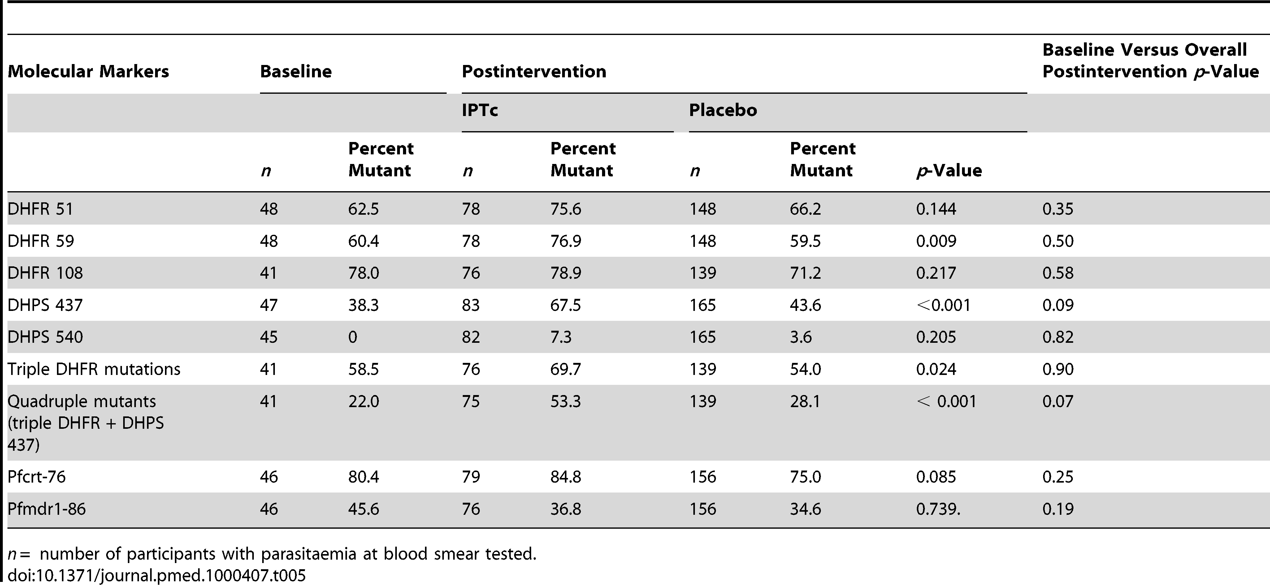 Frequencies of molecular markers of resistance to SP and AQ at baseline and at the end of the intervention period in intervention and control arms.