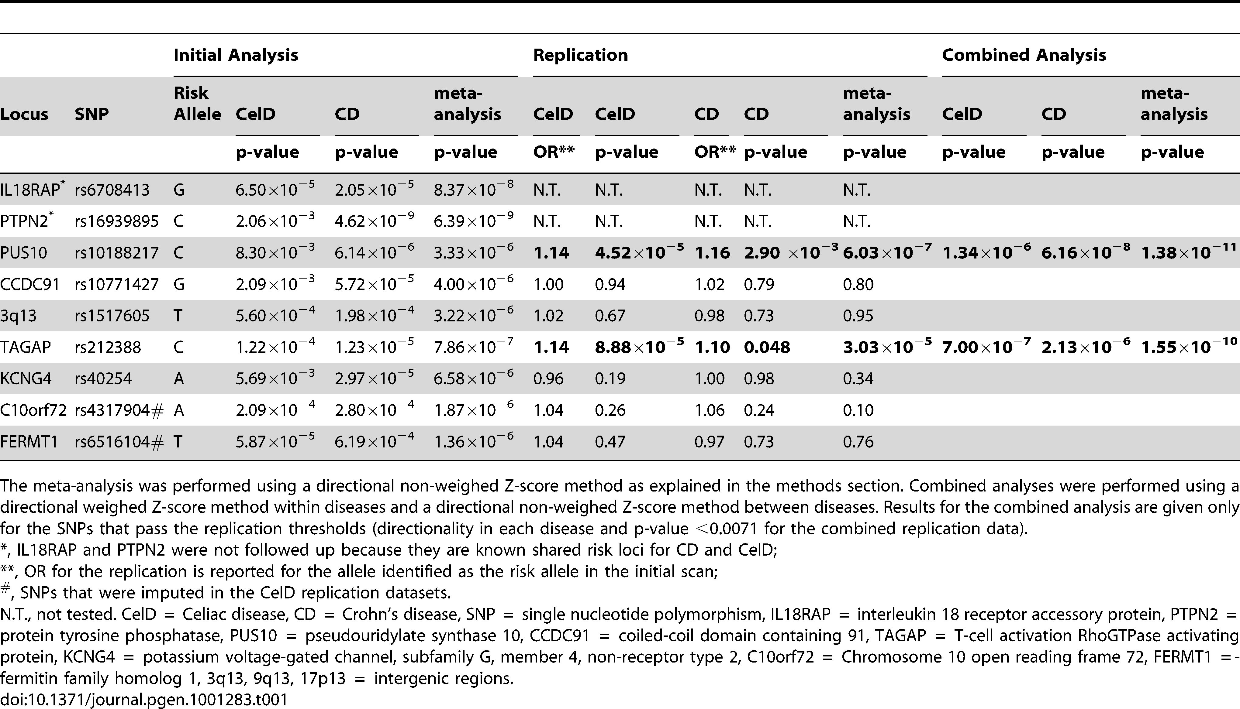 Results from the meta-analysis, replication, and combined analysis.