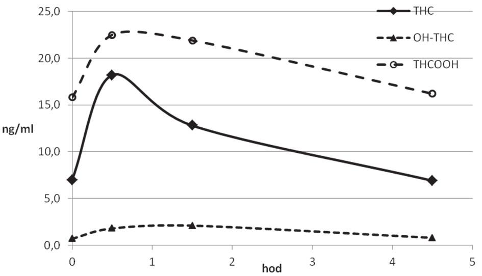 Kinetický profil THC a jeho metabolitů v séru chronického uživatele (CH 101)