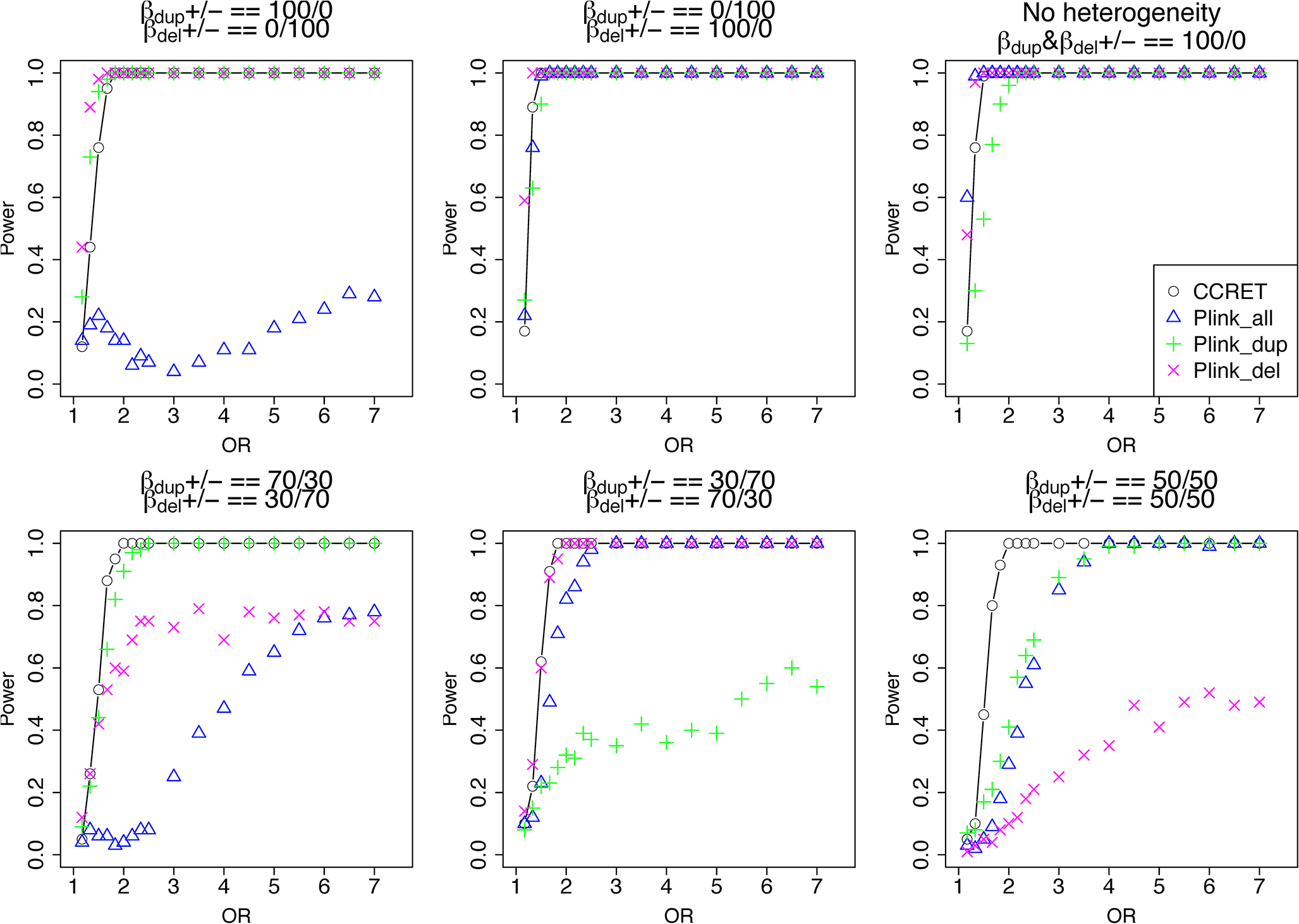 Power comparison between CCRET and PLINK 2-sided tests for simulation I-A: between-locus heterogeneity of the dosage simulation, under 6 heterogeneity models as in <em class=&quot;ref&quot;>Fig 3</em>.
