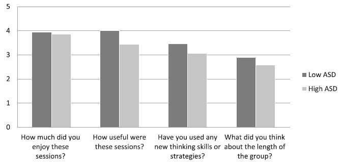 Patient feedback questionnaire