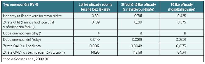 Utility u dětí s RV-G a výpočet ztráty QALY u jednoho dítěte a u všech dětí s RV-G v ČR