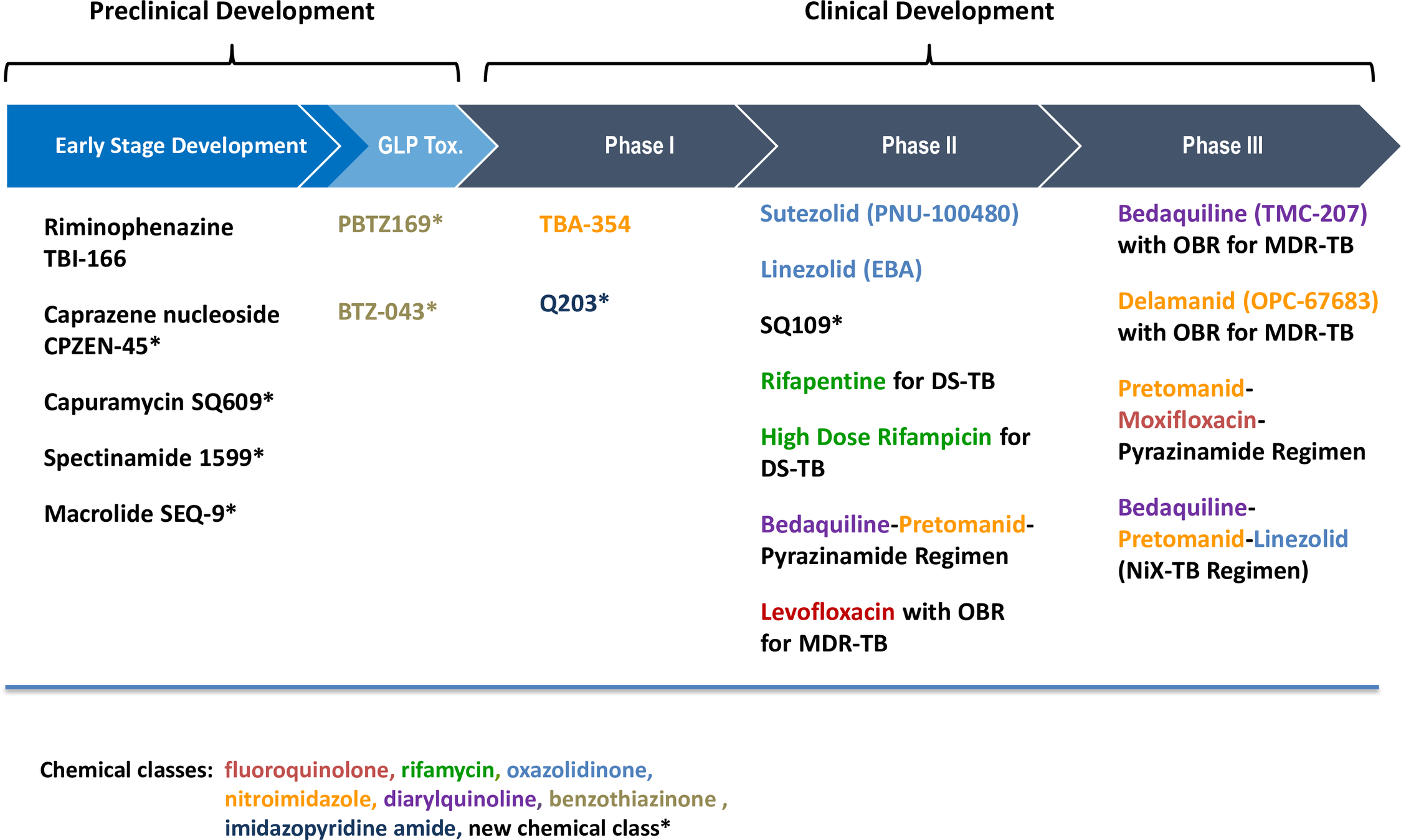 The development pipeline of new TB drugs.