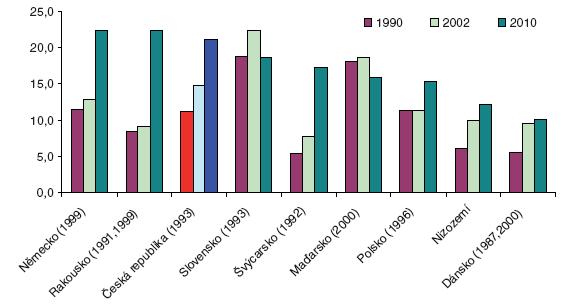 Subjektivní zdraví Poznámka: země řazeny sestupně podle mužů Zdroj: OECD Health at Glance 2005