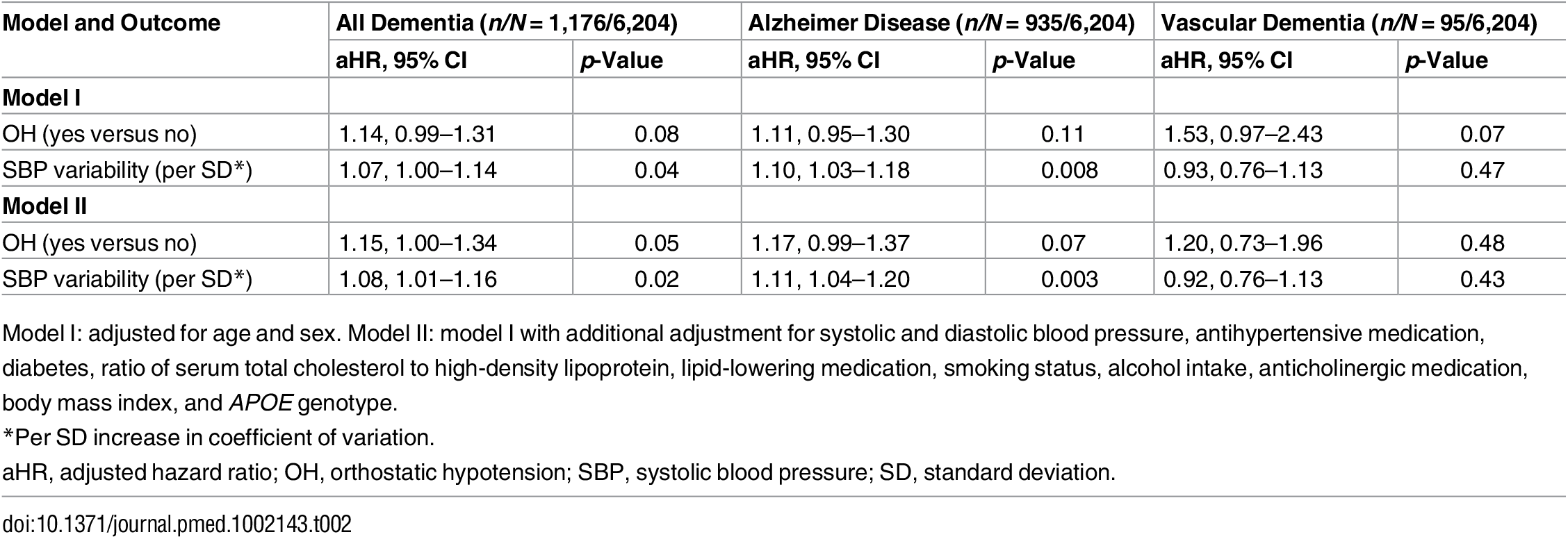 Orthostatic hypotension and the risk of dementia.