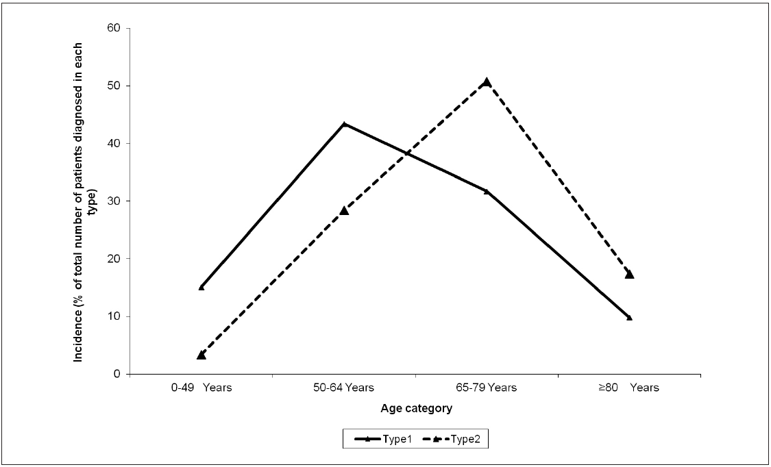 Figure 2. Average of age at diagnosis for type1 and type 2 endometrial cancers (data from Duong et al., 2011; permission of using the data to create this figure has been granted)
