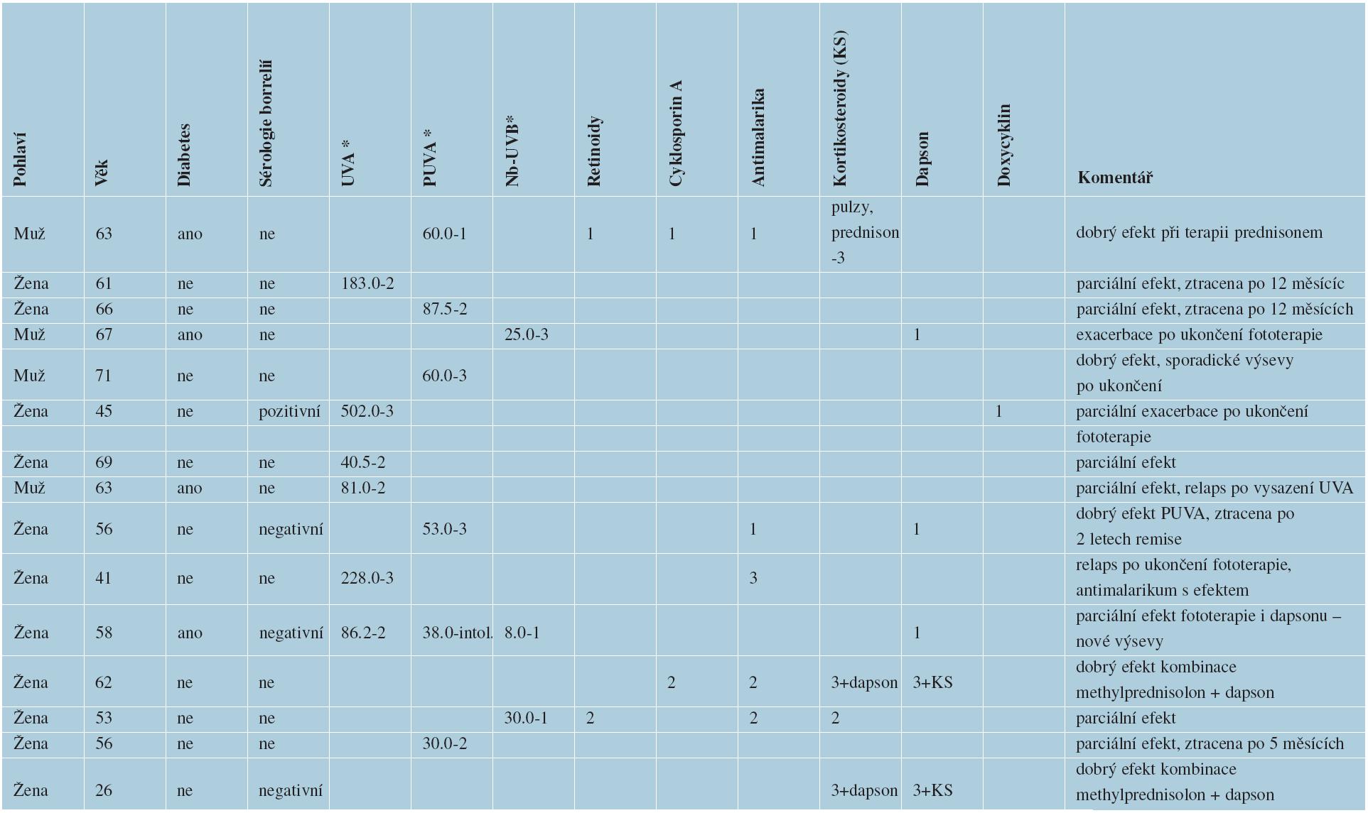 Celková terapie pacientů hospitalizovaných na kožním oddělení FN Ostrava s diagnózou generalizovaného GA v letech 2005–2011