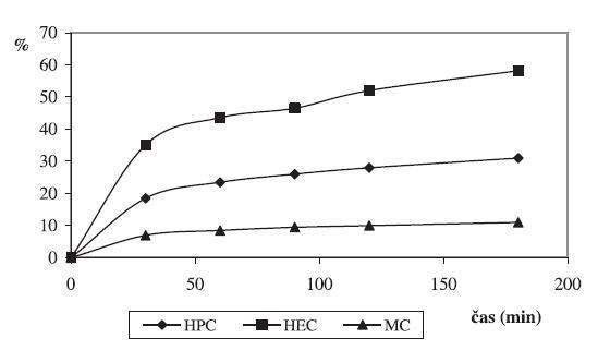 Liberácia CHX z 2,5% HPC, HEC, MC hydrogélov