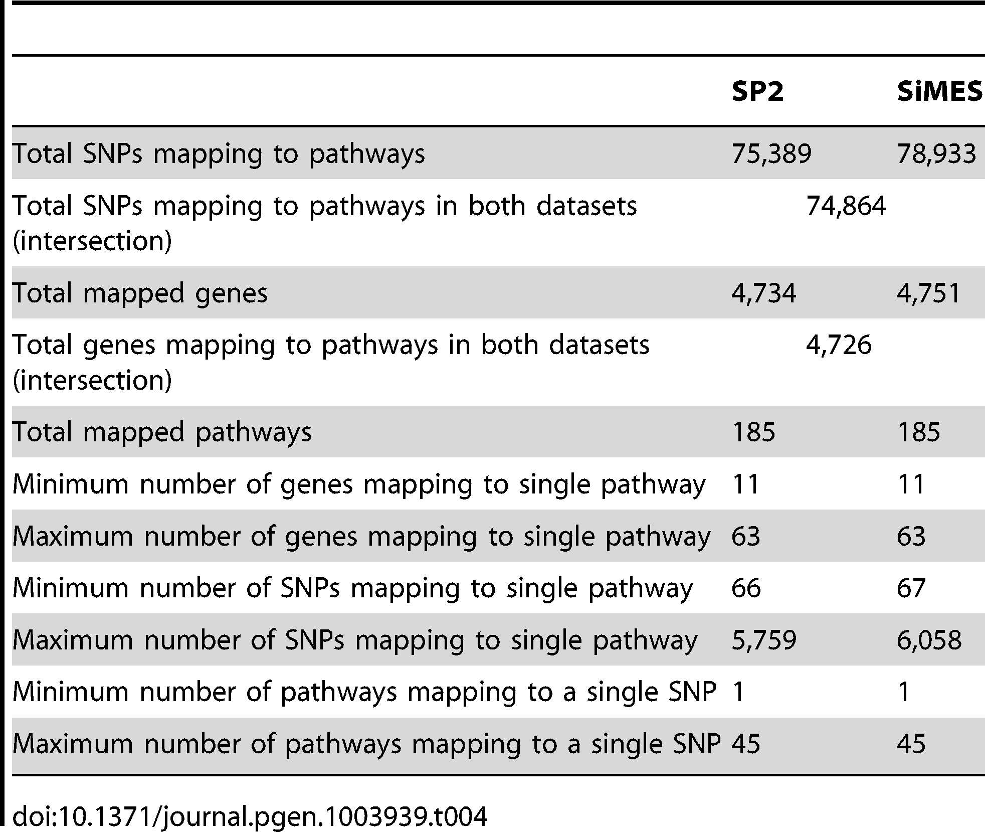 Comparison of SNP and gene to pathway mappings for the SP2 and SiMES datasets.