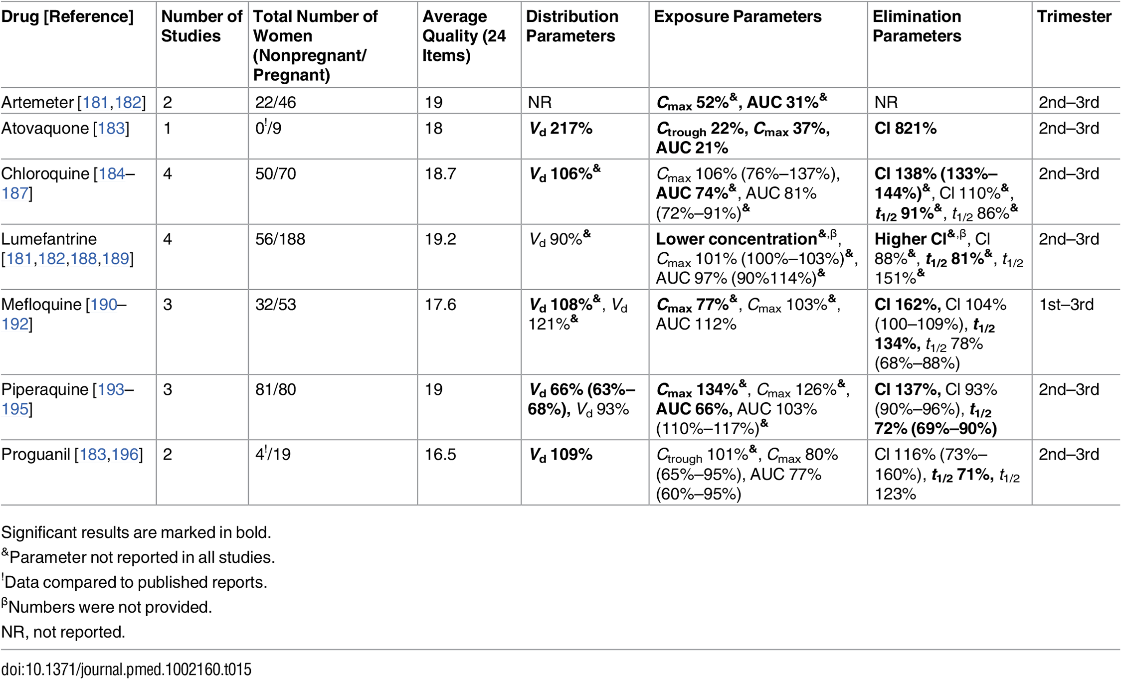 Antimalarial drugs: consistent/single studies of pregnancy-associated pharmacokinetic changes (percent calculated as pregnant/nonpregnant values).
