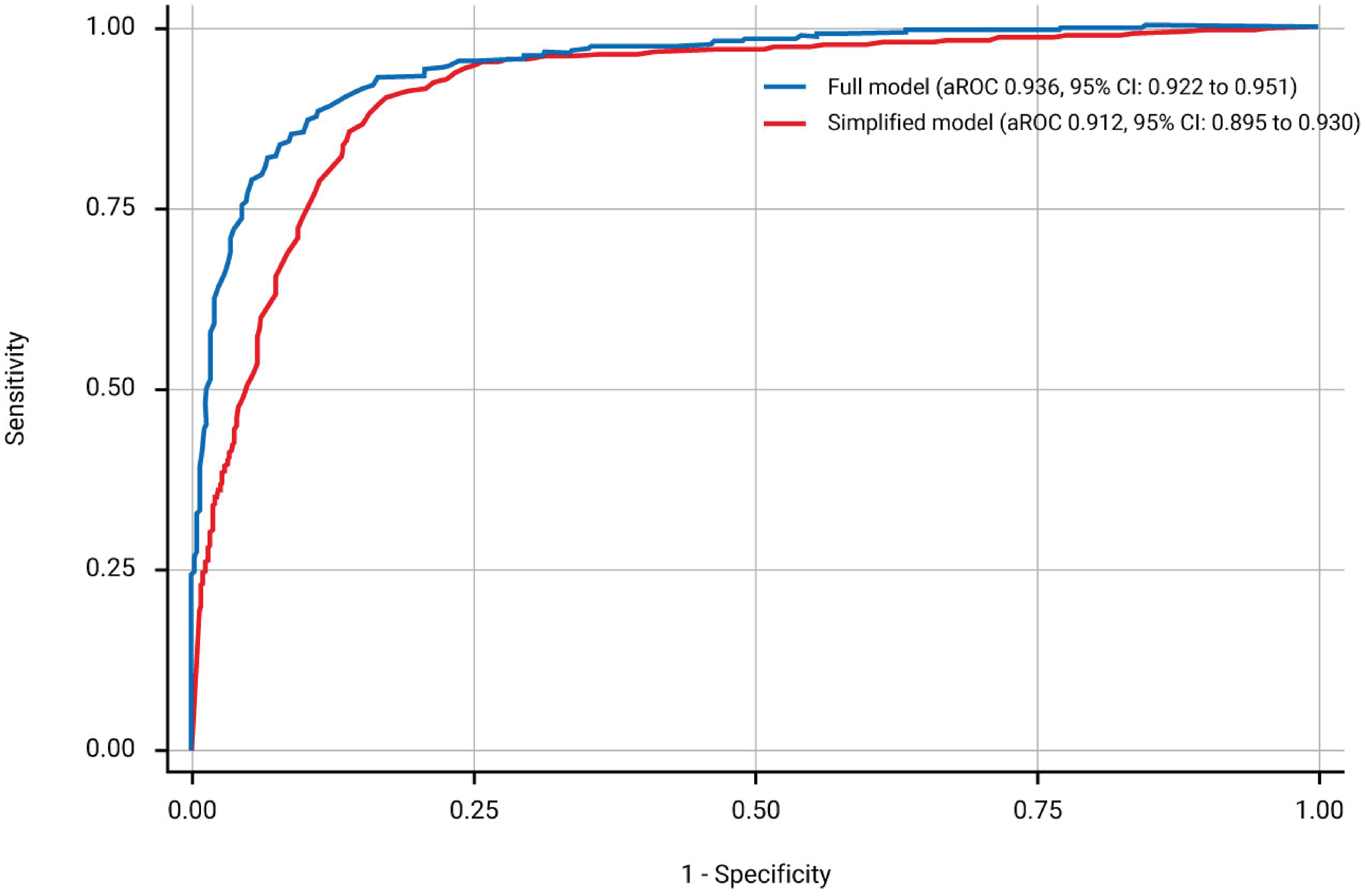 Receiver operating characteristics curves and corresponding area under the receiver operating characteristics curve (aROC) of the two models.