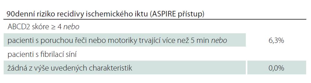 Stratifikace rizika recidivy iktu podle přístupu ASPIRE.