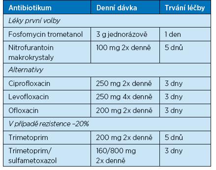 Doporučení pro léčbu cystitidy (16). Upraveno podle dostupnosti v ČR