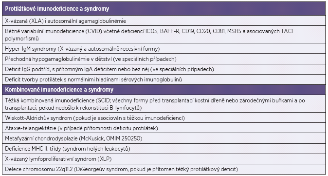 Vrozené imunodeficience s indikovanou substituční IVIG nebo SCIG terapií