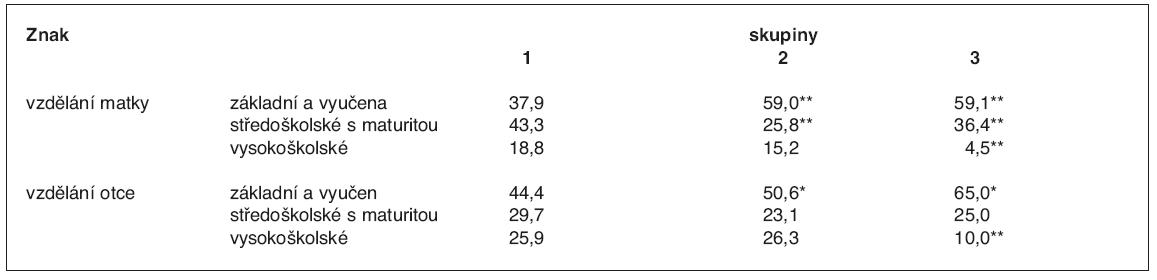 Sociální postavení podle vzdělání rodičů (%)