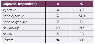 Identifikace respondentů s pracovním prostředím open space