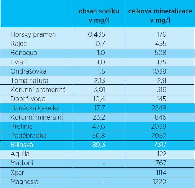 Pořadí minerálních vod podle obsahu draslíku ve vztahu k celkové mineralizaci