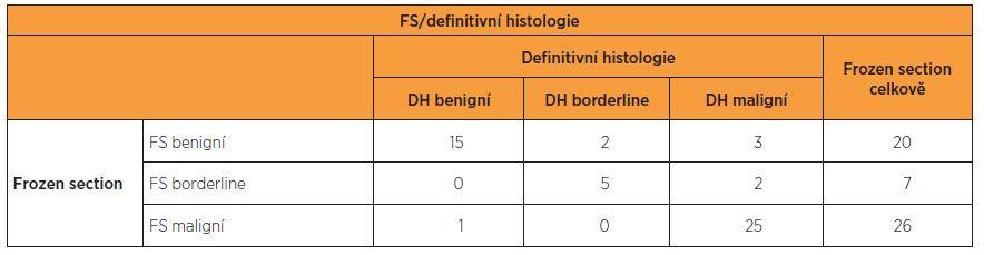 Výsledky FS a definitivní histopatologie v celém souboru 53 nemocných