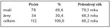 Charakteristika souboru 112 pacientů po resekci žaludku podle B II.