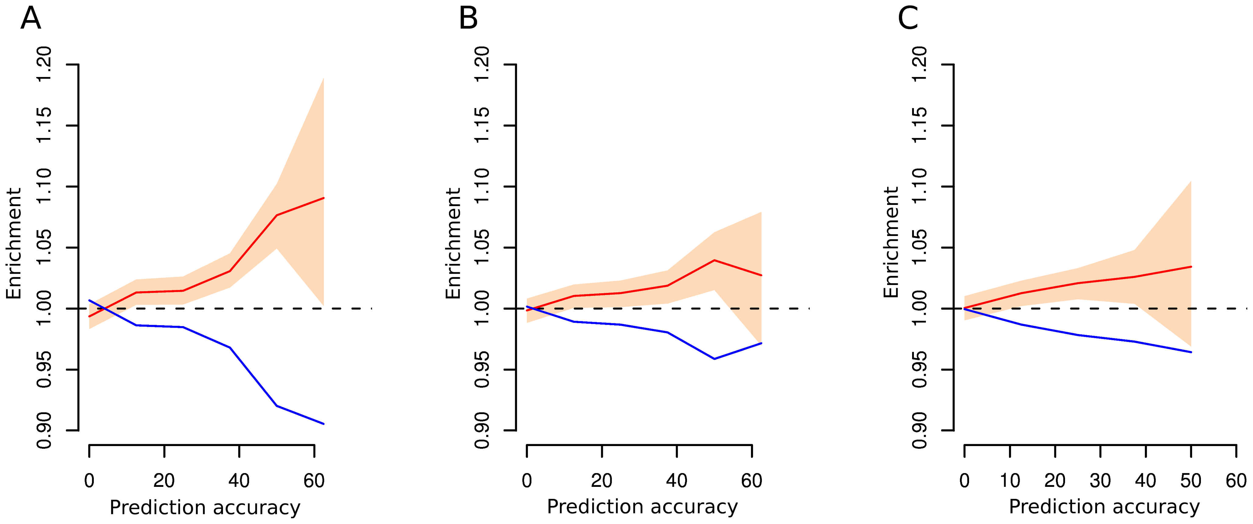 Enrichment of SNPs for different values of prediction accuracy computed on distinct models.