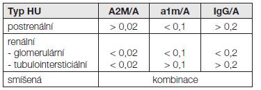 Hodnocení typu hematurie podle indexů indikátorových proteinů [16]