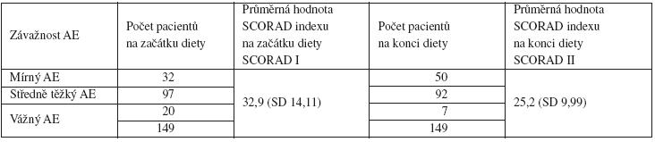 Počet pacientů s mírnou, středně těžkou a těžkou formou atopického ekzému (AE) na začátku a na konci diagnostické hypoalergenní diety, uvedeny hodnoty SCORAD I a II
