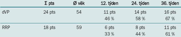 Hodnocení restituce erektilních funkcí (s použitím/bez použití medikamentozní podpory inhibitory PDE5).
