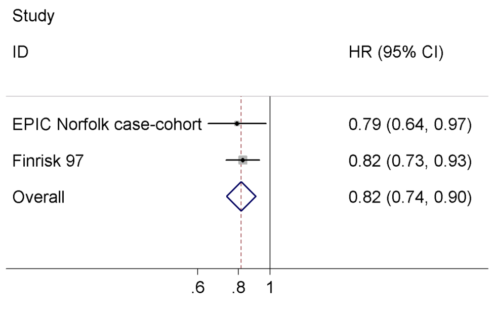 Meta-analysis of the association between serum NT-pro-BNP levels and incident T2D.