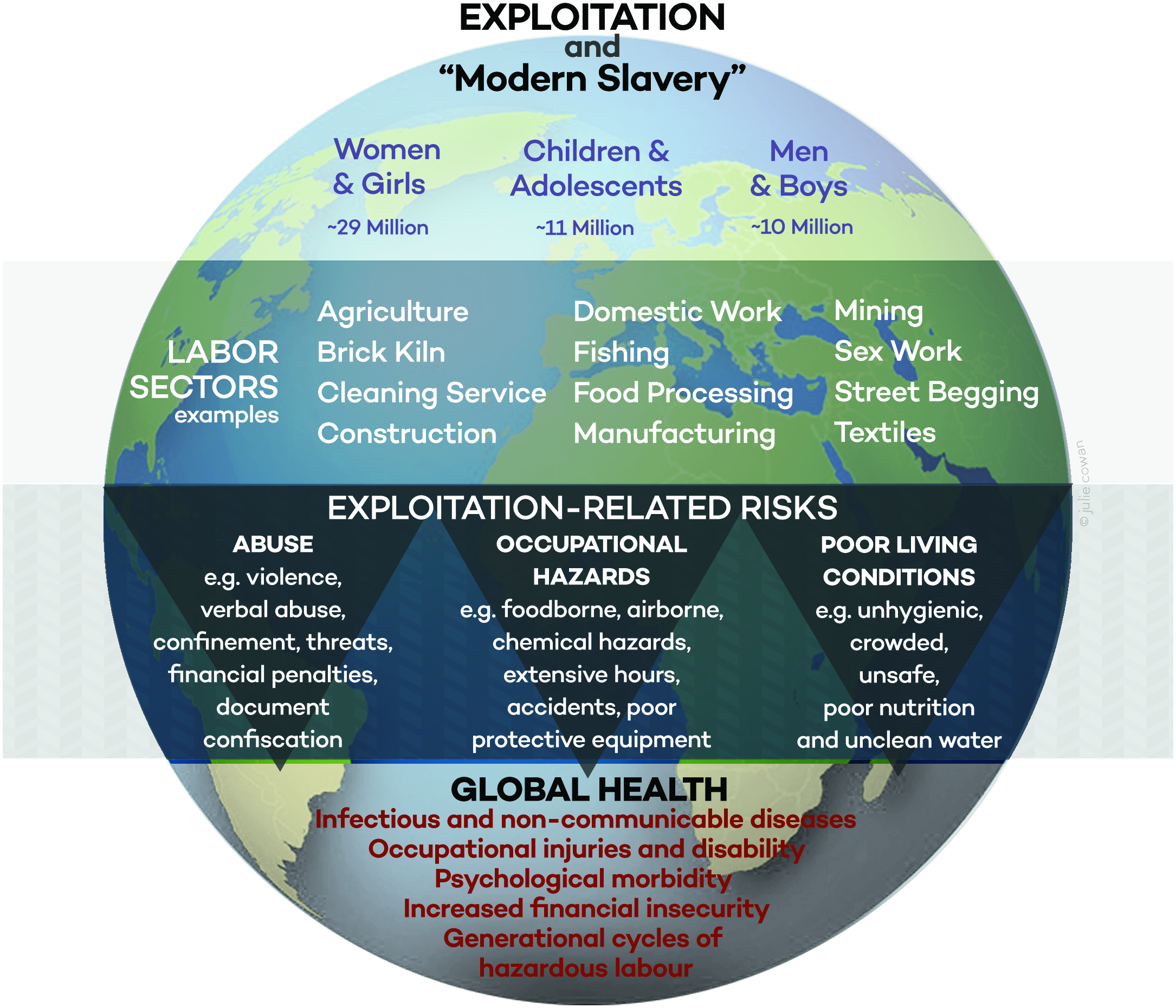 Exploitation, risks, and global health.