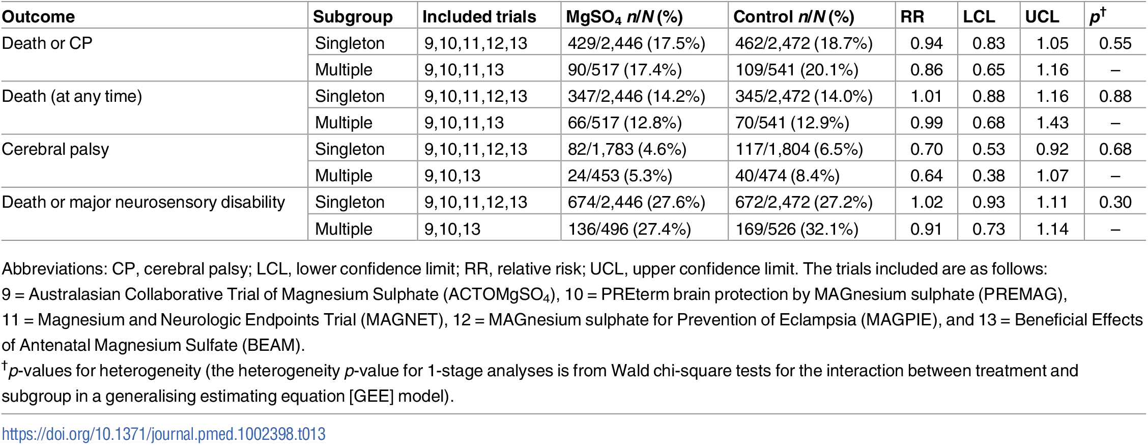 Treatment effects among the subgroups considered by multiple birth.