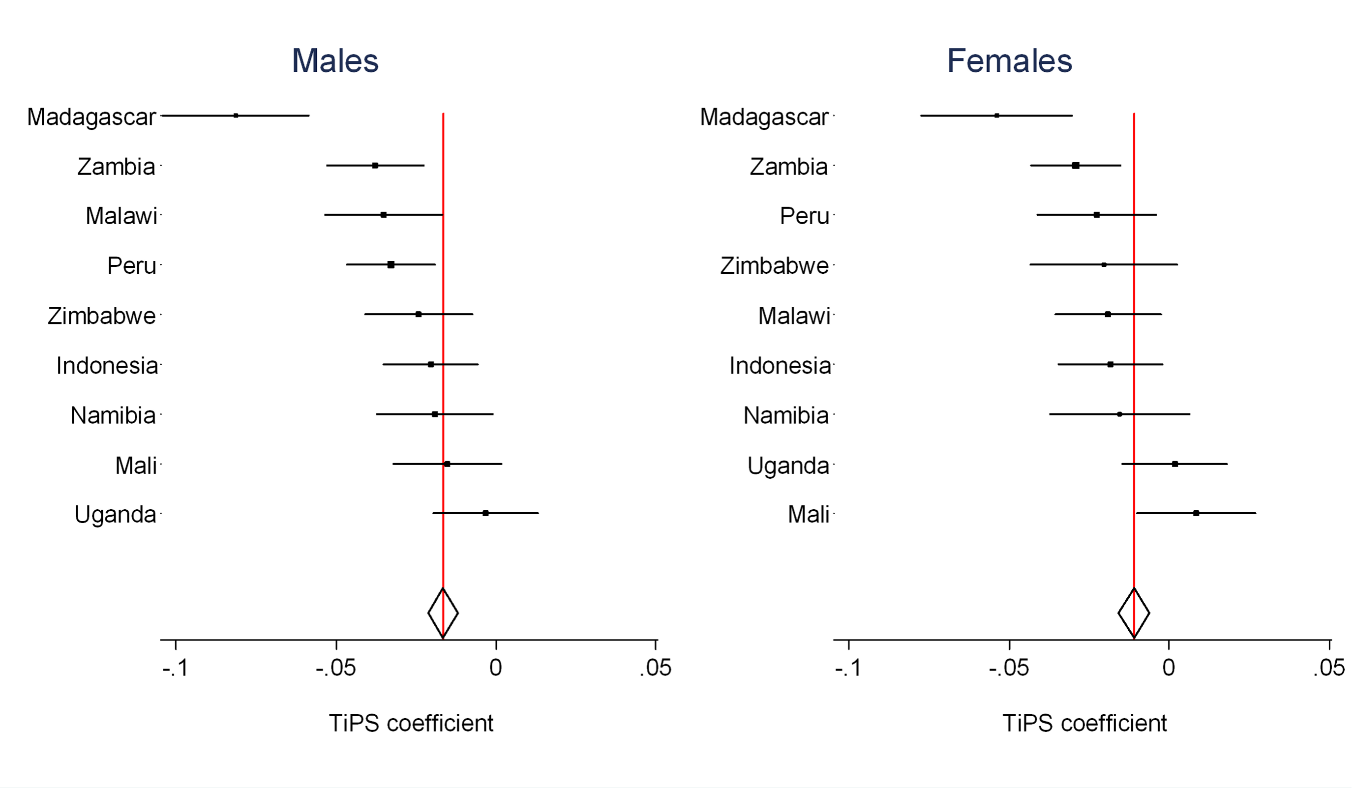 Country-specific estimates of recall bias as measured by the <i>TiPS</i> coefficient compared to the overall estimate from CSS model (red line).
