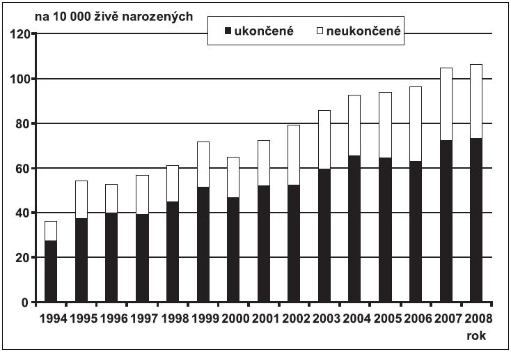 Relativní počty (na 10 000 živě narozených) provedené prenatální diagnostiky – Česká republika, 1994 – 2008 – případy ukončené a neukončené