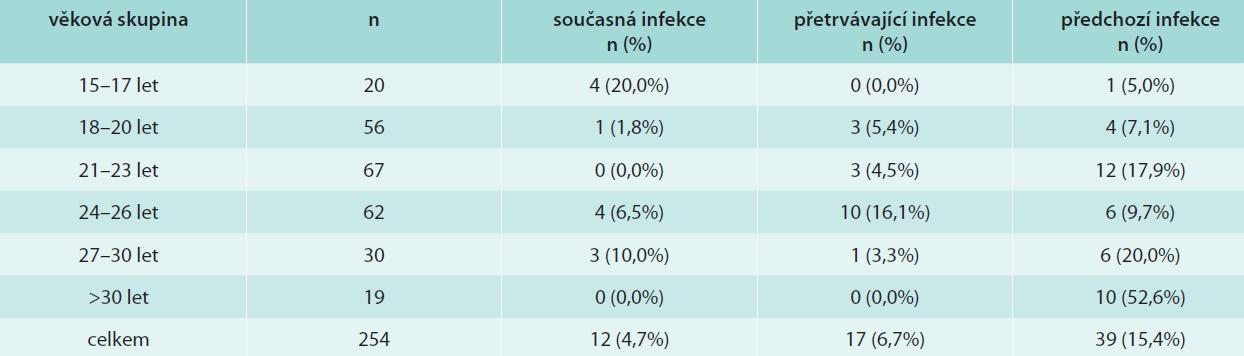 Současná, přetrvávající a předchozí infekce HPV16 a/nebo HPV18 v různých věkových skupinách