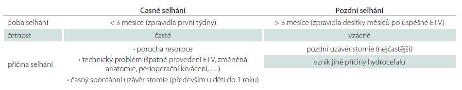 Časové selhání ETV.