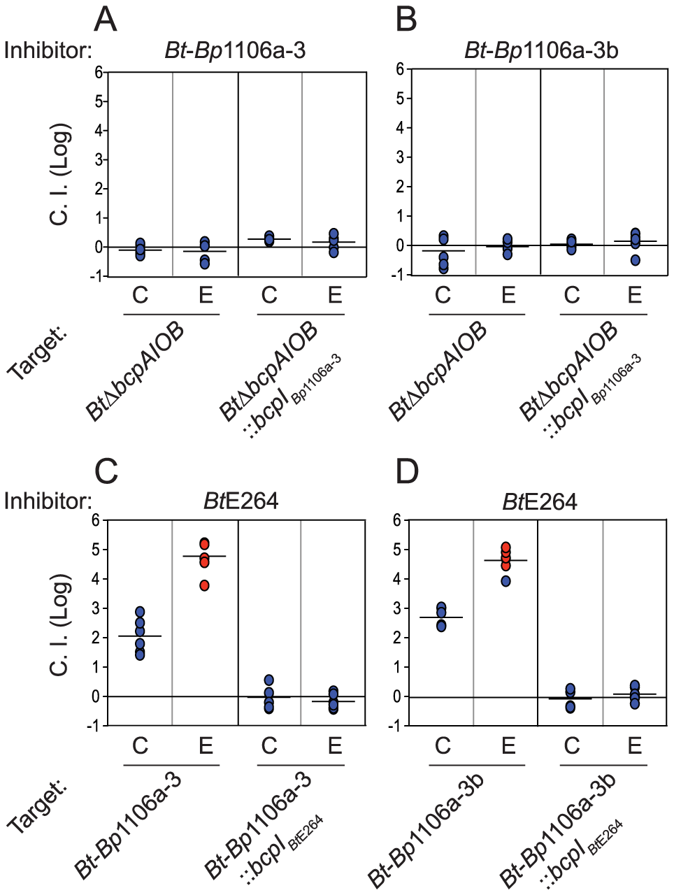 Lack of <i>Bt</i>-<i>Bp</i>1106a-3 and <i>Bt</i>-<i>Bp</i>1106a-3b mediated interbacterial competition.