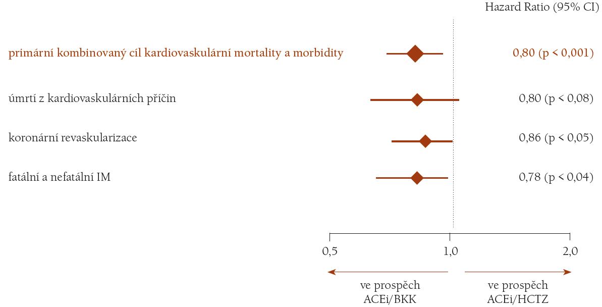 Výsledky studie ACCOMPLISH [18].