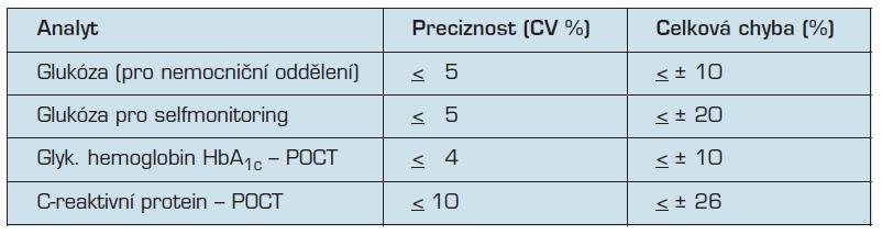 Požadavky na minimální analytickou kvalitu, používané při testování ve SKUP