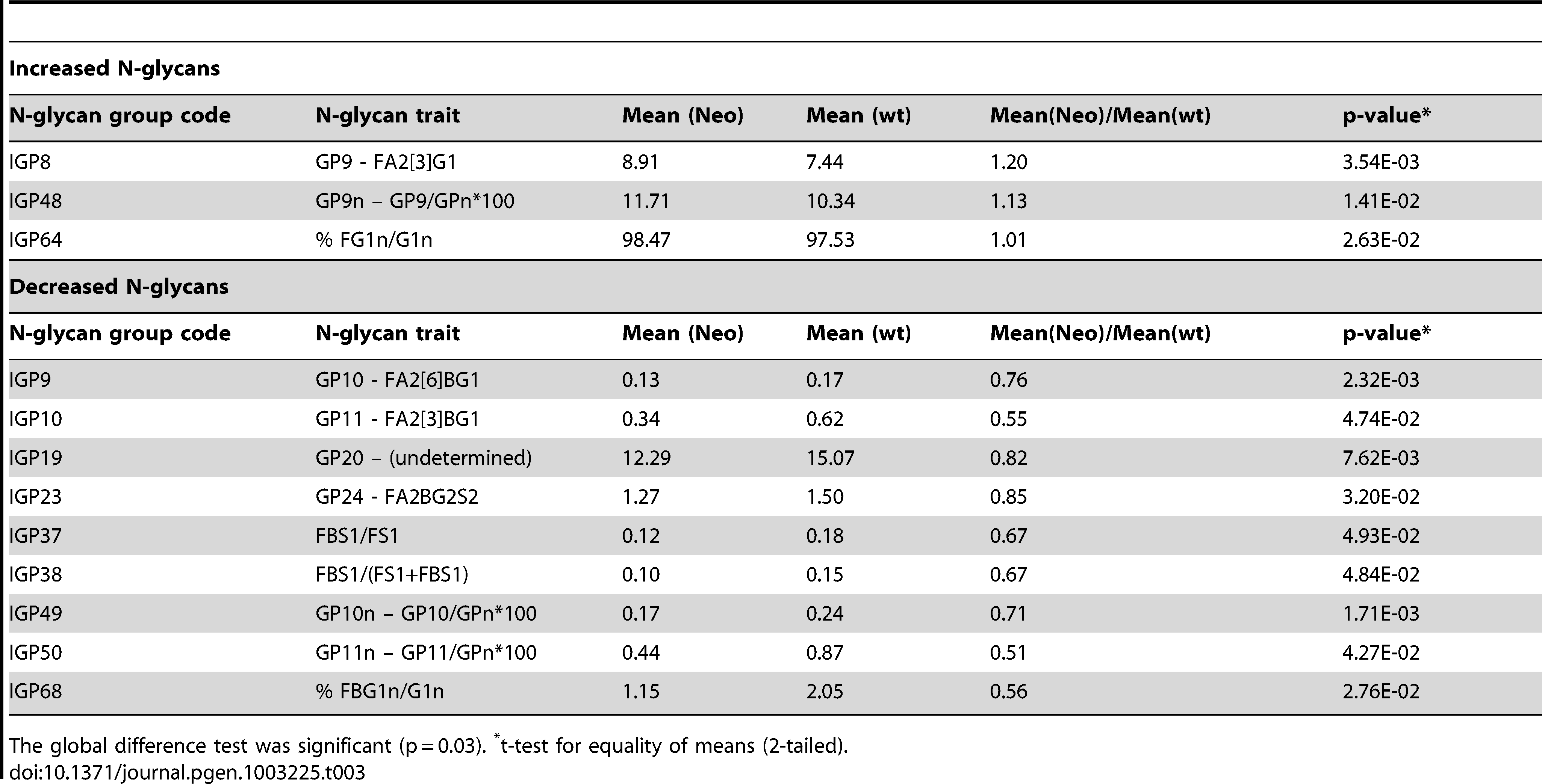 Twelve groups of IgG N-glycans (of 77 measured) that showed nominally significant difference (p<0.05) in observed values between 5 mice that were heterozygous <i>Ikzf1</i> knock-outs (Neo) and 5 wild-type controls (wt).