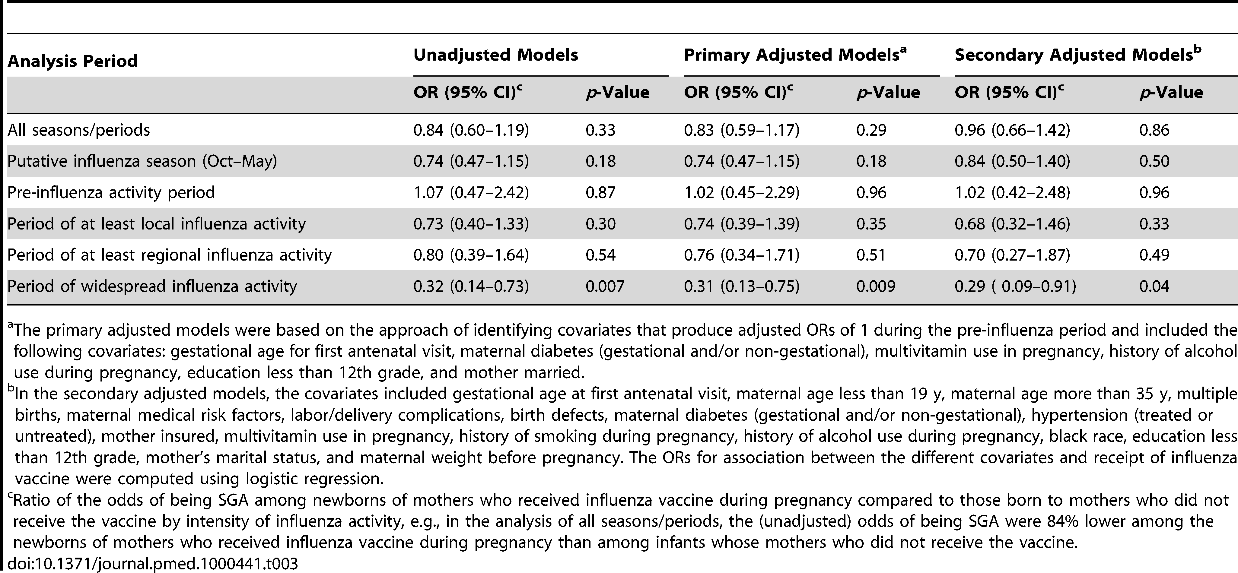 ORs of being SGA by maternal influenza vaccine status (ORs<1 imply a protective association of the vaccine).