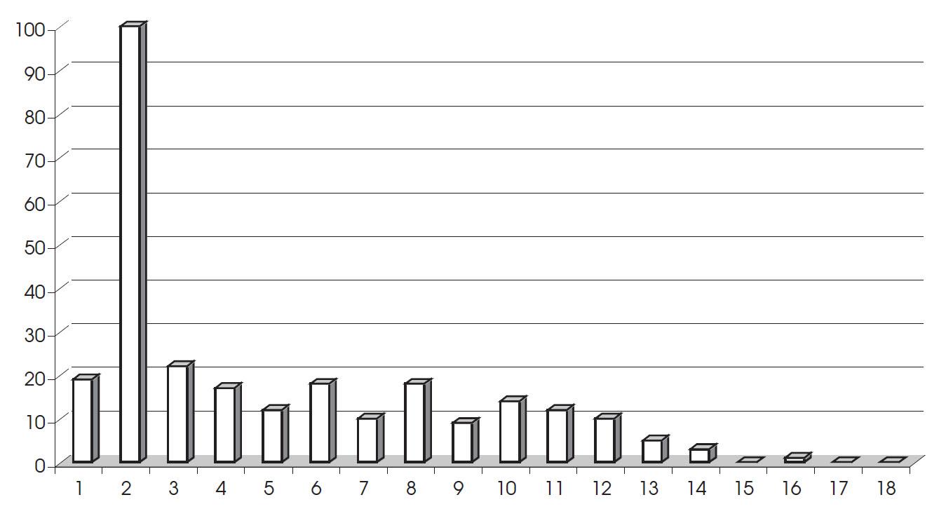 Rozdělení operovaných pacientů podle věku za pětileté období 2005–2009 (n = 270).