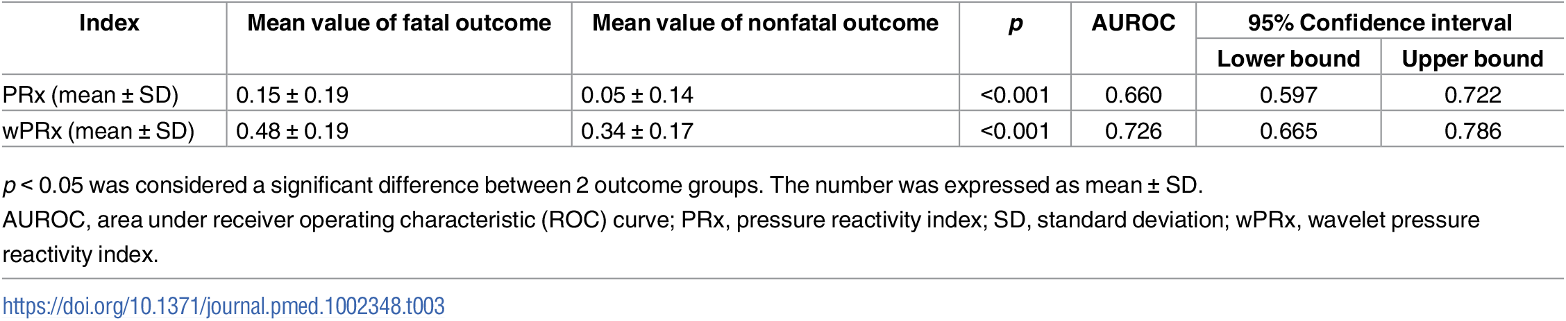 The ability of PRx/wPRx in distinguishing fatal and nonfatal outcomes.